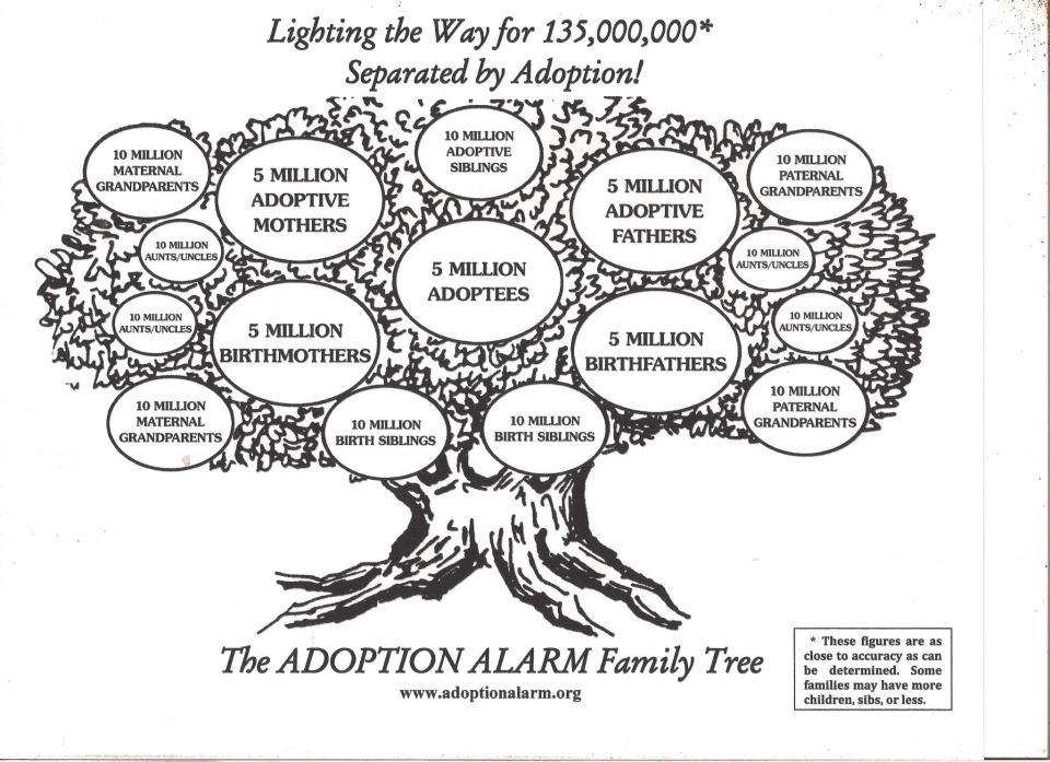 Adoption and genealogy – Don't We Look Alike?